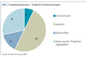 Ergebnisprognosen – Vergleich Vorjahresaussagen. Quelle: Kirchhoff Consult, DSW