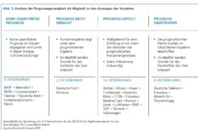 Abb. 3: Analyse der Prognosegenauigkeit als Abgleich zu den Aussagen des Vorjahres