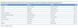 Performance deutscher Unternehmen, die in den vergangenen Jahren im Ausland an die Börse gegangen sind