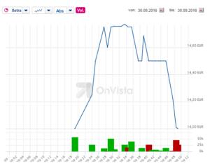 Aktienkurs von va-Q-tec am Vormittag des ersten Handelstages. Quelle: OnVista