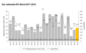 Weltweite IPO Aktiivität. Quelle: EY