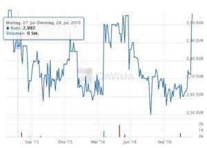 GPM 10 Jahre Börse