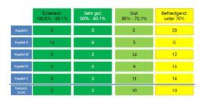 Scorecard by DVFA