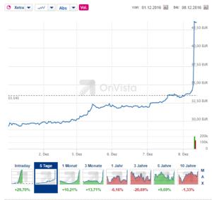 Steigender GfK-Aktienkurs am Tag der Bekanntgabe für die Übernahme von KKR.