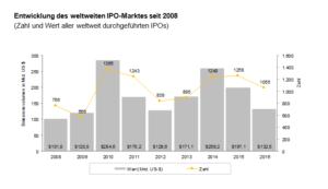 Entwicklung weltweiter IPO Markt EY