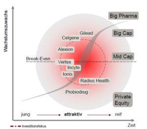 Investitionsfokus von BB Biotech