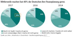 """Quelle: pro Aktie """"Aktienkultur in Deutschland – Bevölkerungsbefragung 2017"""""""