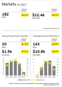 Boom am chinesischen Aktienmarkt