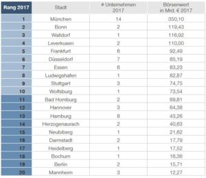 Börsenliga deutscher Städte 2017, bewertet nach MarketCao im DAX, MDAX, TecDAX. Quelle: Simon-Kucher & Partners