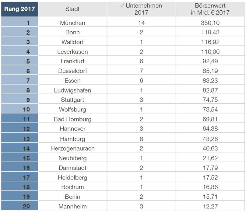Borsenliga 2017 Munchen Wieder Auf Platz 1 Goingpublic De