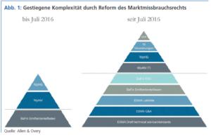 Gestiegene Komplexität durch Reform des Marktmissbrauchsrechts