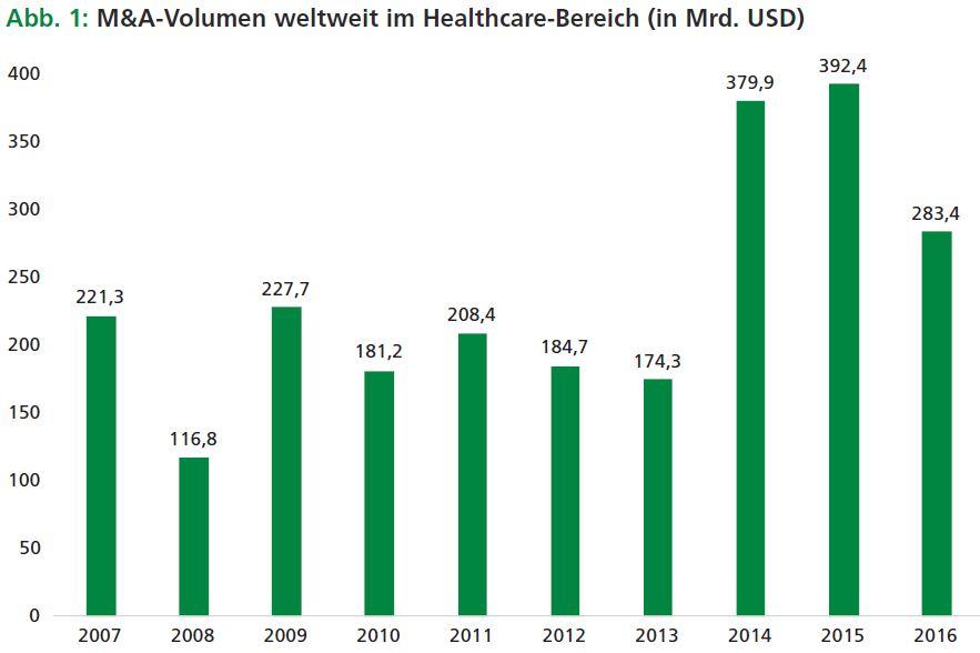 Quelle: Mergermarket Trend Report