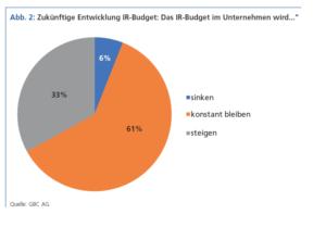 """Zukünftige Entwicklung IR-Budget. """"Das IR-Budget im Unternehmen wird..."""""""