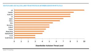 Deutschland liegt als Zielland für aktivistische Aktionäre bisher im Mittelfeld. Quelle: FTI Consulting