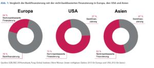 Vergleich Bankenfinanzierung vs Nicht-Bankenfinanzierung