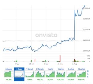 Axel Springer-Kursentwicklung der letzten fünf Tage - die MarkeCap liegt aktuell bei 5,8 Mrd. EUR.