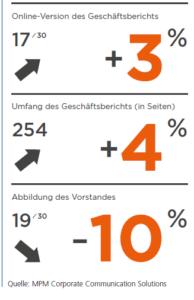 Abb. 2: Trend: Ups and Downs in allen Kategorien. Quelle: MPM Communications.