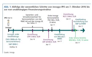 Abfolge der wesentlichen Schritte von innogys IPO am 7. Oktober 2016 bis zur nun unabhängigen Finanzierungsstruktur