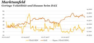 Geringe Volatilität und Hausse beim DAX 2017. Quelle: PwC/Bloomberg.