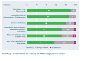 Maßnahmen zur Stärkung der Aktienkultur. Quelle: DAI, Deutsche Börse, Berenberg, Goldman Sachs