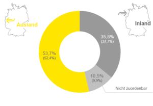 Im DAX sind mehr ausländische als inländische Investoren vertreten. Quelle: EY.