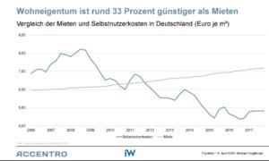 Quelle: F+B Institut der deutschen Wirtschaft.