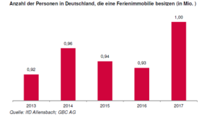 Ferienimmobilienbesitz Deutschland
