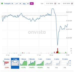 Performance der Scou24-Aktie nach Bekanntgabe der Übernahme. Quelle: OnVista.