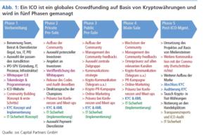 Ein ICO ist ein globales Crowdfunding auf Basis von Kryptowährungen und wird in fünf Phasen gemanagt