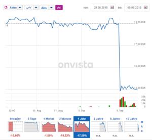 Kursverlauf der Vapiano-Aktie: Seit dem IPO ist der Kurs um mehr als 17% gefallen.  Quelle: OnVista.