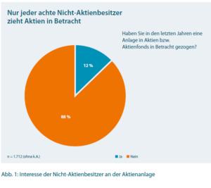 Quelle: Deutsches Aktieninstitut/ Börse Stuttgart.