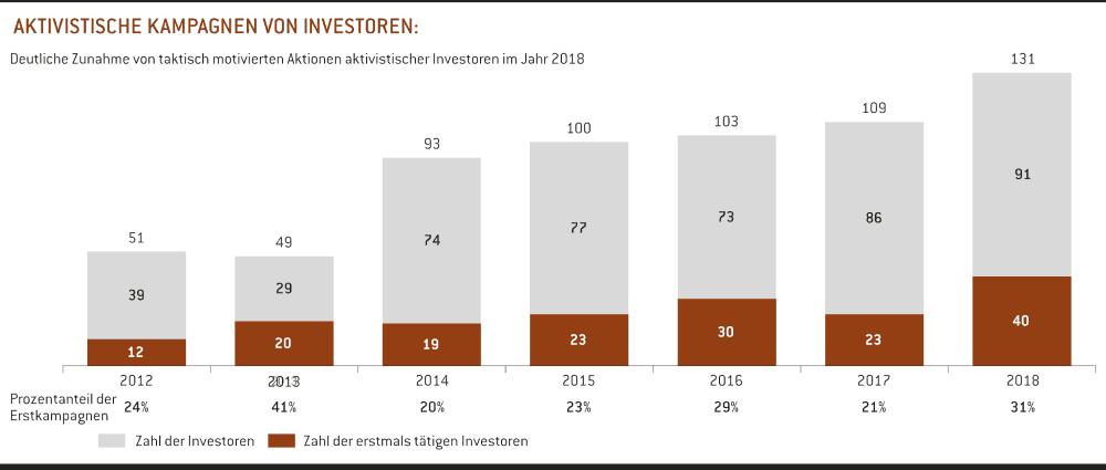 Aktivistische Kampagnen von Investoren