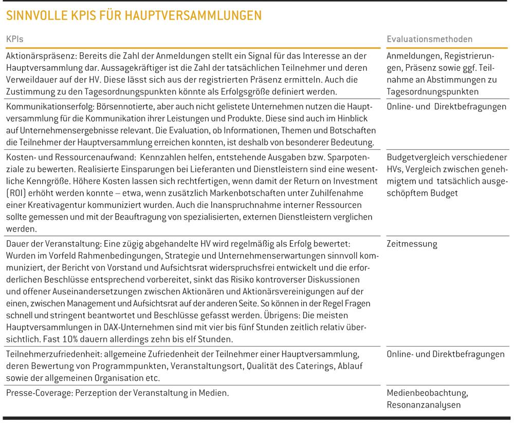 Sinvolle KPIs für Hauptversammlungen