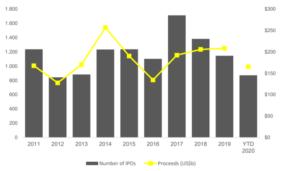 IPO Statistik