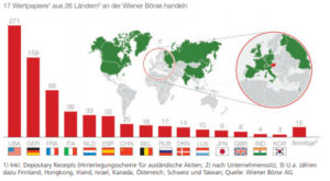 global market der Wiener Börse