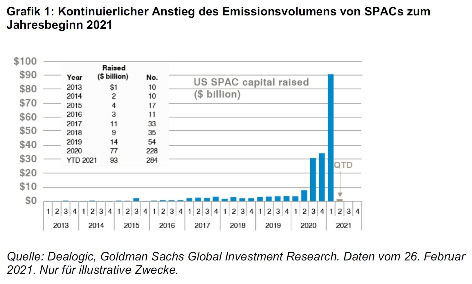 Die SPAC-Revolution: Allein im ersten Quartal 2021 lag die Anzahl der Emissionen so hoch wie im gesamten Jahr 2020.
