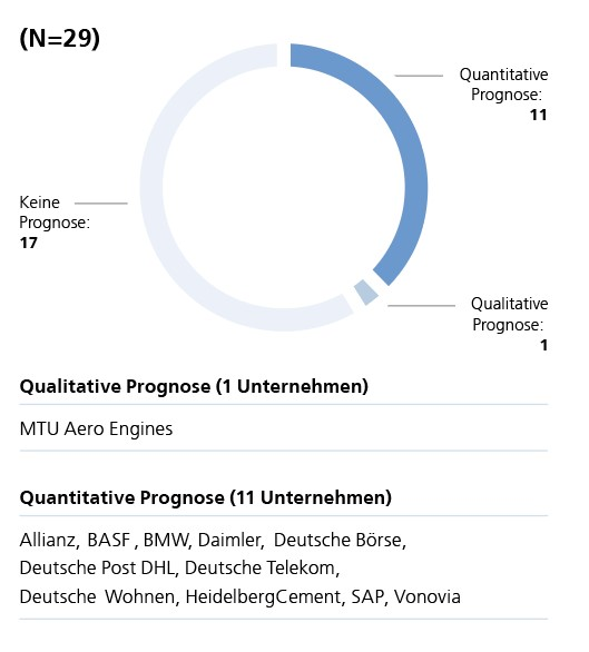 Abb. 4: Prognosen zu nichtfinanziellen Indikatoren